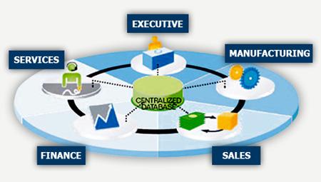 SAP Business One Key Functionalities