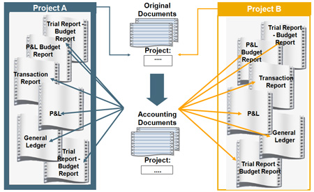 Projects in SAP Business One