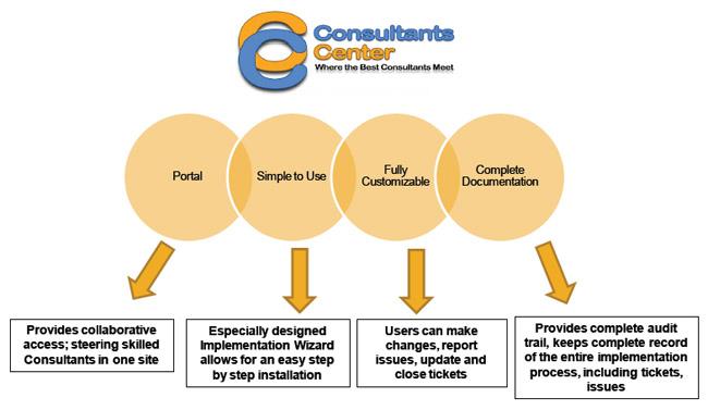consultants center