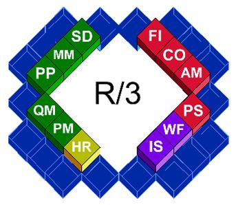 sap r3
