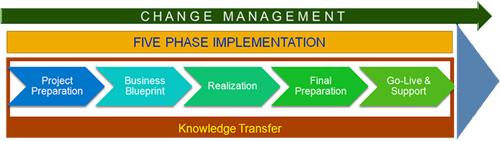 business-transformation