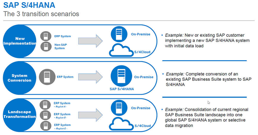 s4 hana 3 transition scenarios