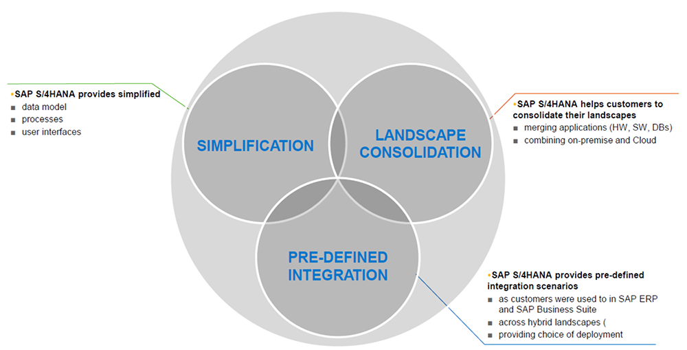 sap s4 hana suite